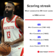 James Harden extends 30-point scoring streak to 25 games with acrobatic late 3-pointer