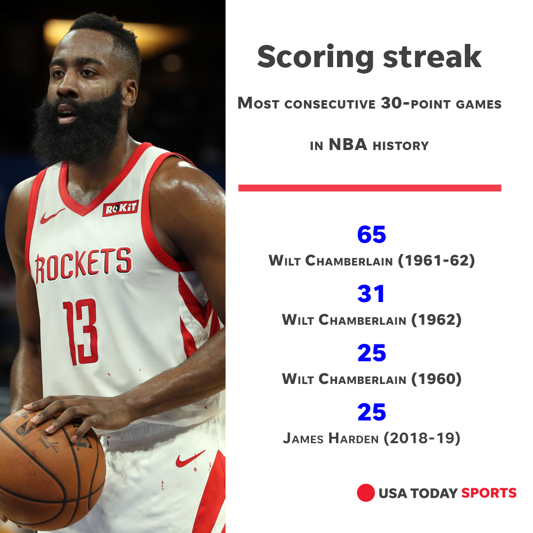James Harden Extends 30-point Scoring Streak To 25 Games